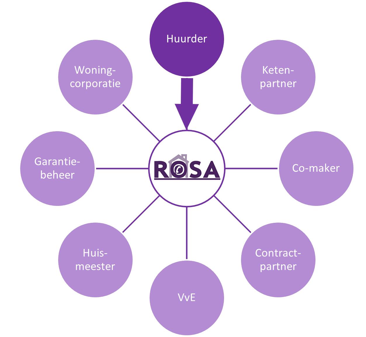 ROSA verbindt alle losse schakels met elkaar